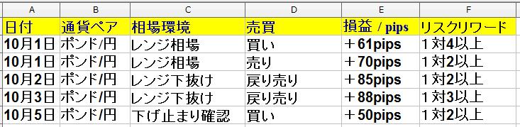 10月1日(火)~10月5日(土) 1週間・勝率71% +299pips