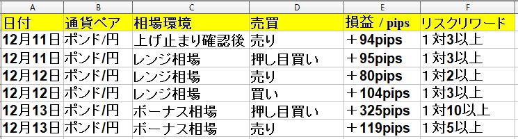 ポンド円専門 | 福岡FX専業ブログ・12月9日(月)~12月13日(金)勝率60% +697pips(1週間)