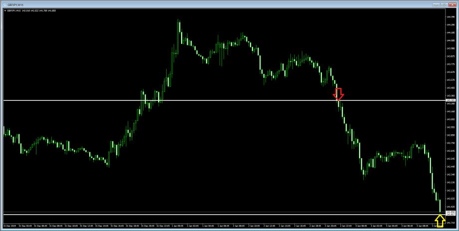2020年1月2日のポンド円、上げ止まり確認後・売り+147pips