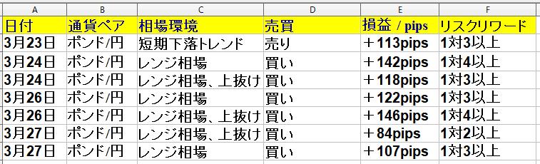 2020年3月23日(月)~3月27日(金)トレード回数は14回で勝率50%+592pips(1週間)