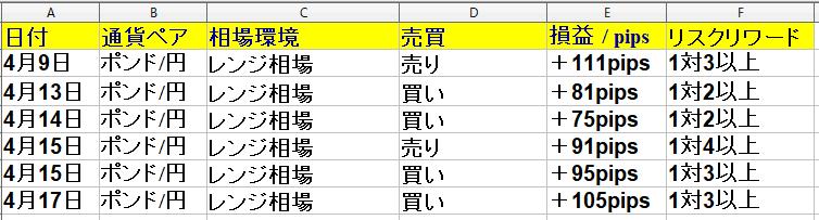 4月13日(月)~4月17日(金) 勝率60% +418pips(1週間)ポンド円専門