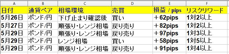 2020年5月25日(月)~5月29日(金) 勝率71% +335pips(1週間)