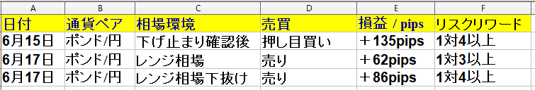 令和2年6月15日(月)~6月19日(金)勝率60% +283pips(1週間)