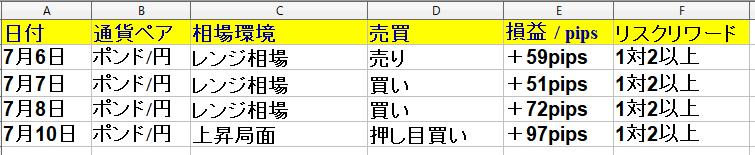 7月6日(月)~7月10日(金) 勝率66% +229pips(1週間)