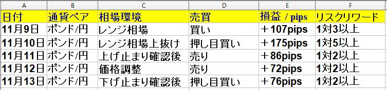 令和2年11月9日(月)~11月13日(金)+456pips(1週間) ポンド円専業