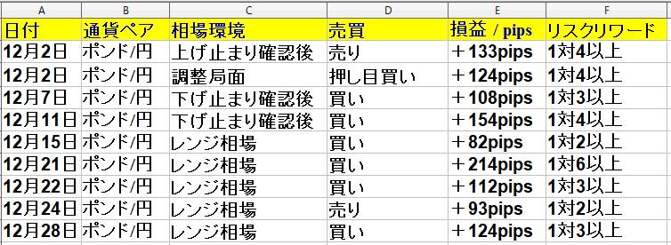 令和2年12月1日(火)~12月31日(木) 1ヶ月(23日間集計)勝率60% +949pips|ポンド円専業