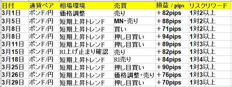2021年3月・勝率83% +766pips|ポンド円専業