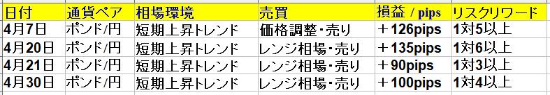 2021年4月1日(木)~4月30日(金) 1ヶ月(22日間集計)勝率66% +391pips|ポンド円専業