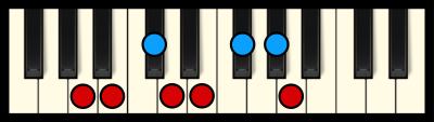A Major Scale on Piano