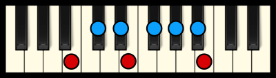 B Major Scale on Piano