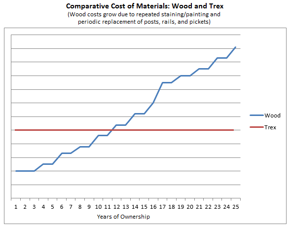 Comparative Cost of Materials