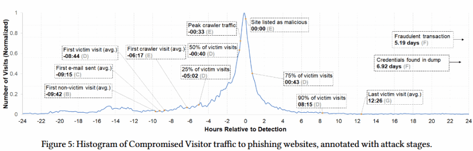 phishing-histogram.png