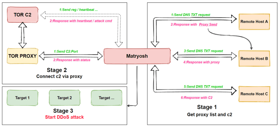 matryosh-structure.png
