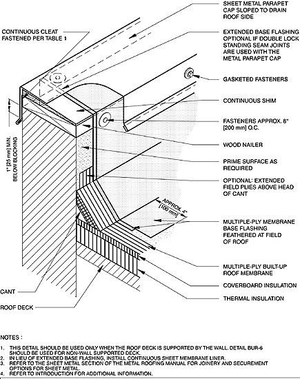 Roof Parapet Coping & COPING/PARAPET FLASHING Sc 1 St Tamlyn