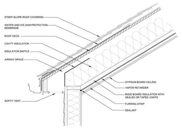 Vaulted Ceiling Construction Details Www Gradschoolfairs Com