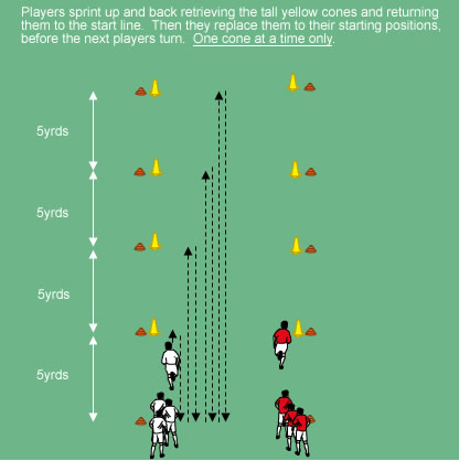 soccer positions diagram 240 volt wiring cone retreive race (aerobic) - professional coaching