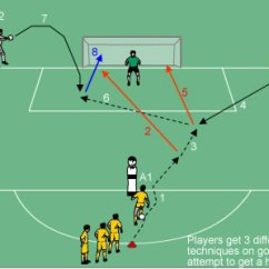 Soccer Field Positions Diagram Kelp Forest Food Web 3 Ball Finishing - Drills & Football