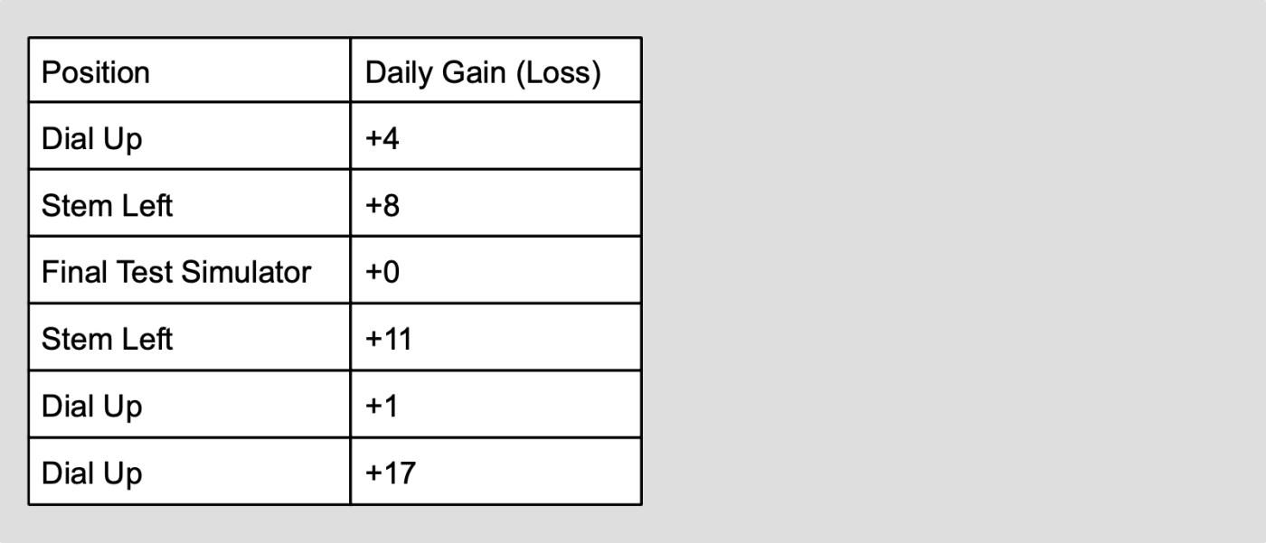 Oris Caliber 400 Rate Results