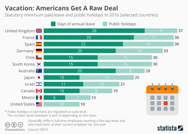 How much vacation time other countries get compared to Americans