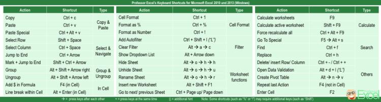 keyboard, shortcuts, excel, microsoft, xls, xlsx, windows