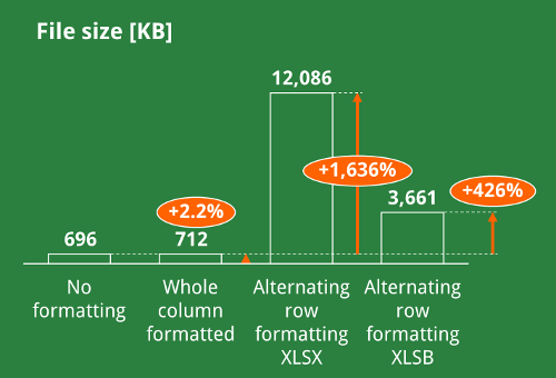 column, formatting, excel, file, size
