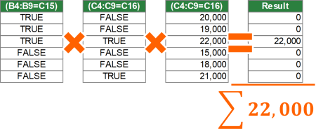 Calculation steps for the SUMPRODUCT formula.