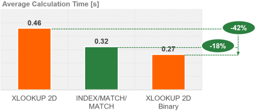 """But again, the performance of a binary 2D XLOOKUP is better than a """"normal"""" 2D XLOOKUP and INDEX/MATCH/MATCH."""