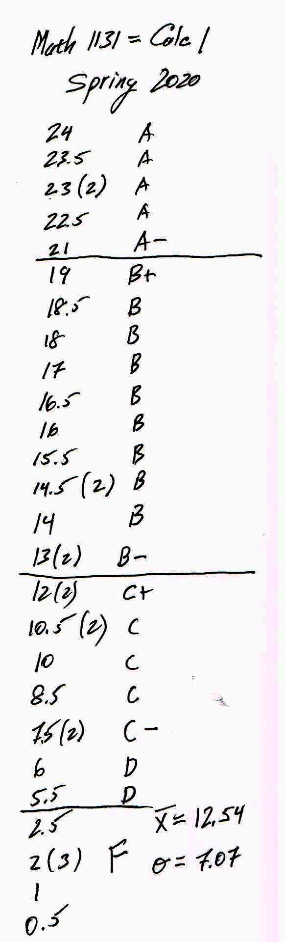Math 115