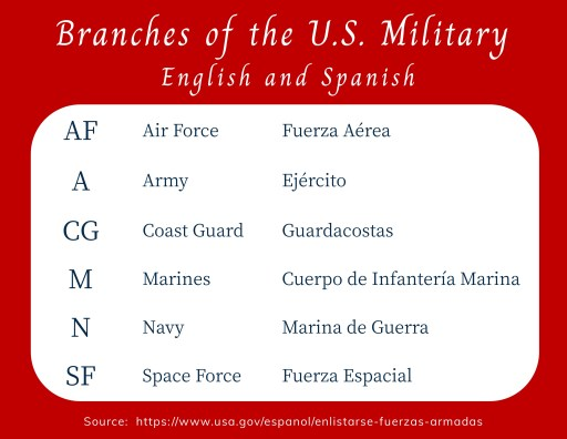 Branches of the U.S. Military in English and Spanish