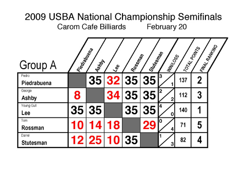 a-semi2009nationalsresults1