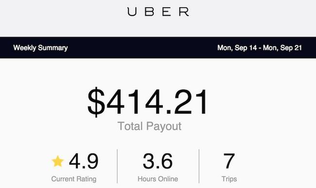 pengurusan-kewangan-dalam-sistem-uber