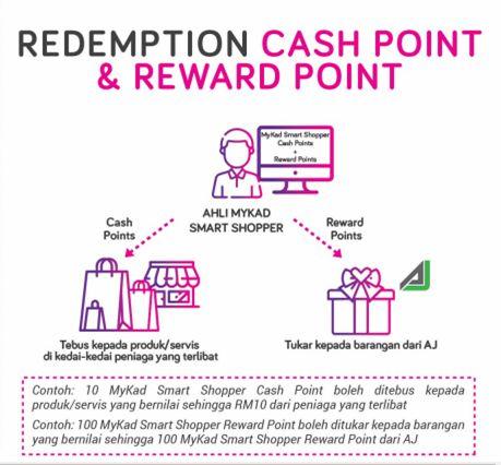 cara redeem cash and reward mssp