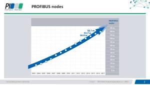 PROFIBUS Nodes 2016