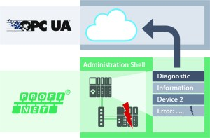 OPC UA and PROFINET are the ideal combination for Industry 4.0.