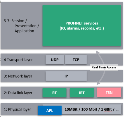PROFINET over APL tech details