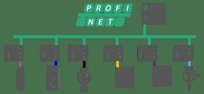 PROFINET migration