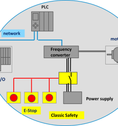 safety relays are the original safety go to technology early safety standards required implementation only with discrete wiring and relay technology  [ 1350 x 979 Pixel ]