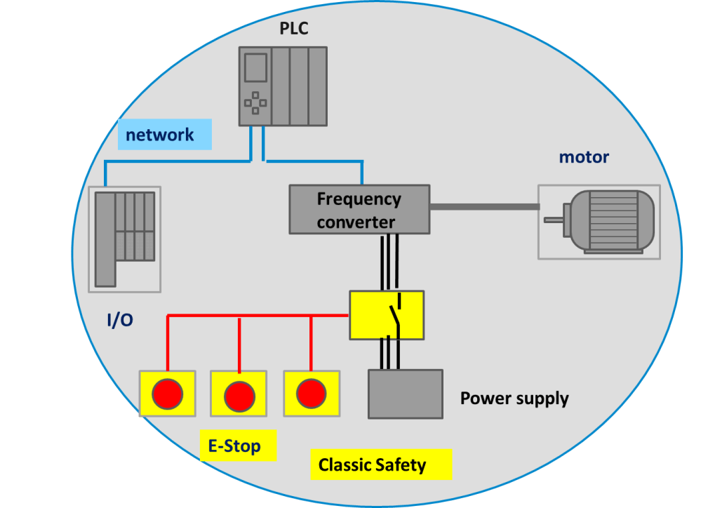 medium resolution of safety relays are the original safety go to technology early safety standards required implementation only with discrete wiring and relay technology