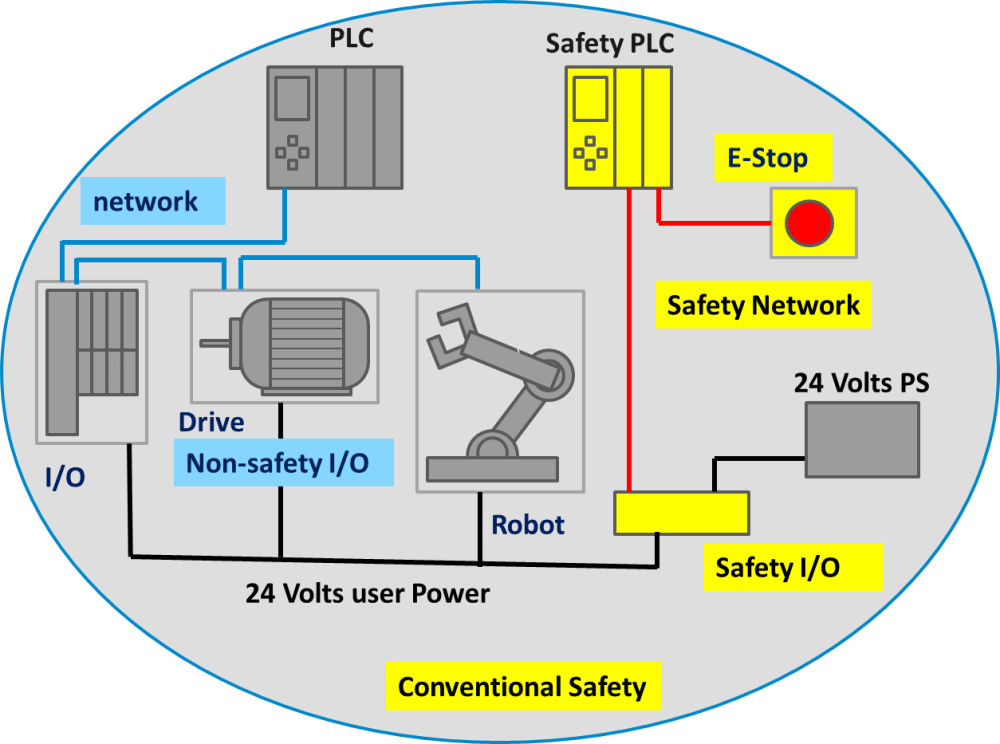medium resolution of this approach resulted in duplication of wiring for safety and non safety functions and the added headache of coordination between the two separate systems