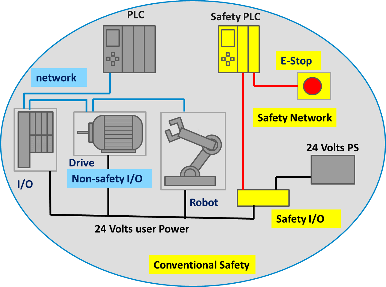 hight resolution of this approach resulted in duplication of wiring for safety and non safety functions and the added headache of coordination between the two separate systems