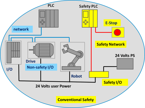 small resolution of this approach resulted in duplication of wiring for safety and non safety functions and the added headache of coordination between the two separate systems