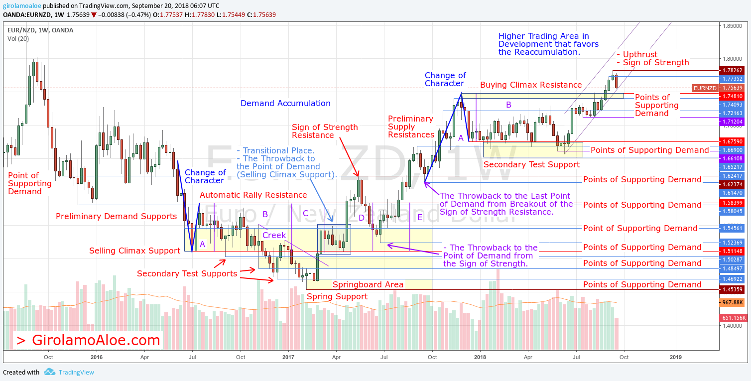 W264 – EURNZD – Demand Accumulation and Demand Re-accumulation for the Bullish Progression