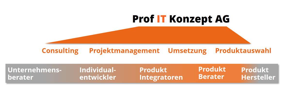 ProfITKonzeptAG_Offering, Consulting, Projektmanagement, Produktauswahl durch den Produktberater