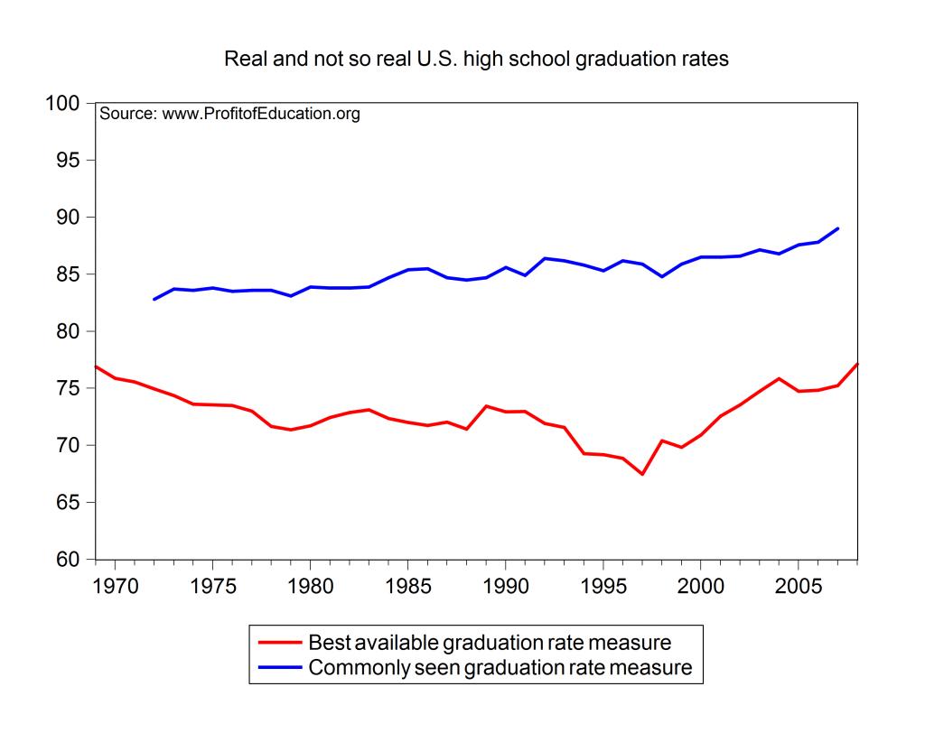 High School Dropout Rate Canada Statistics