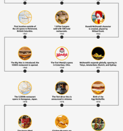 mcdonald s timeline in the us [ 486 x 1881 Pixel ]