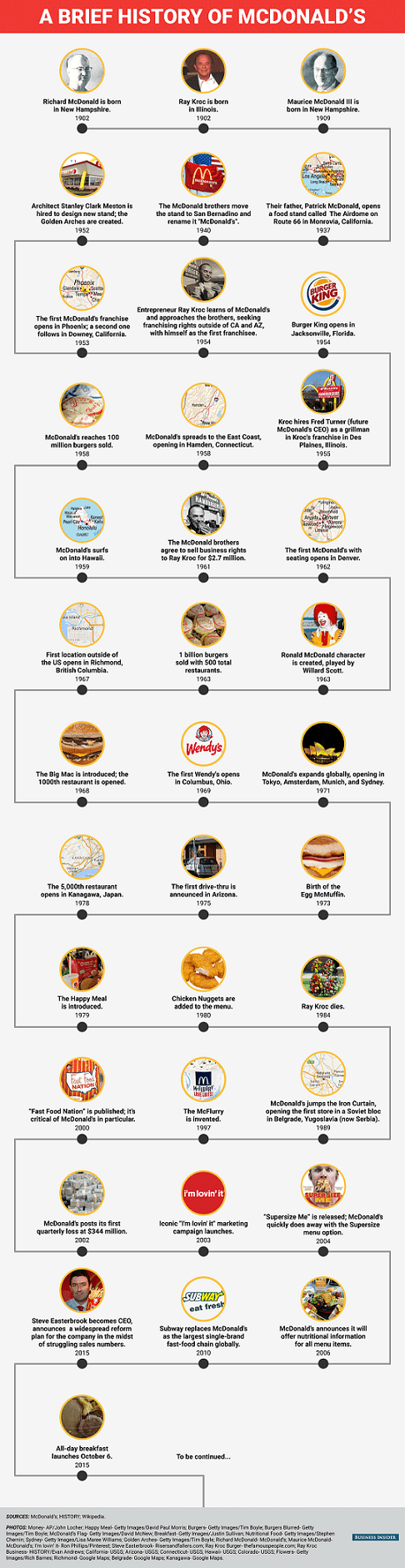 hight resolution of mcdonald s timeline in the us