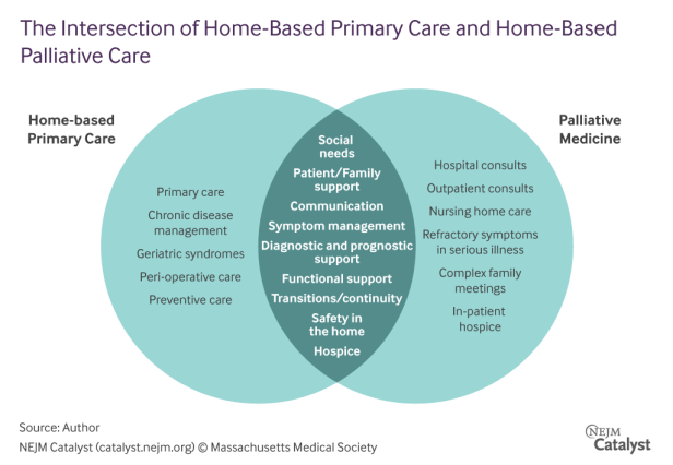 the-intersection-of-home-based-primary-care-and-home-based-palliative-care