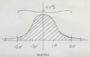 Two standard deviations on a normal distribution