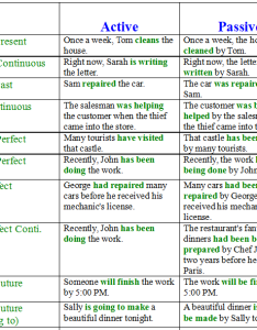 Active and passive voice examples also  learn english literature in  rush rh profrush wordpress