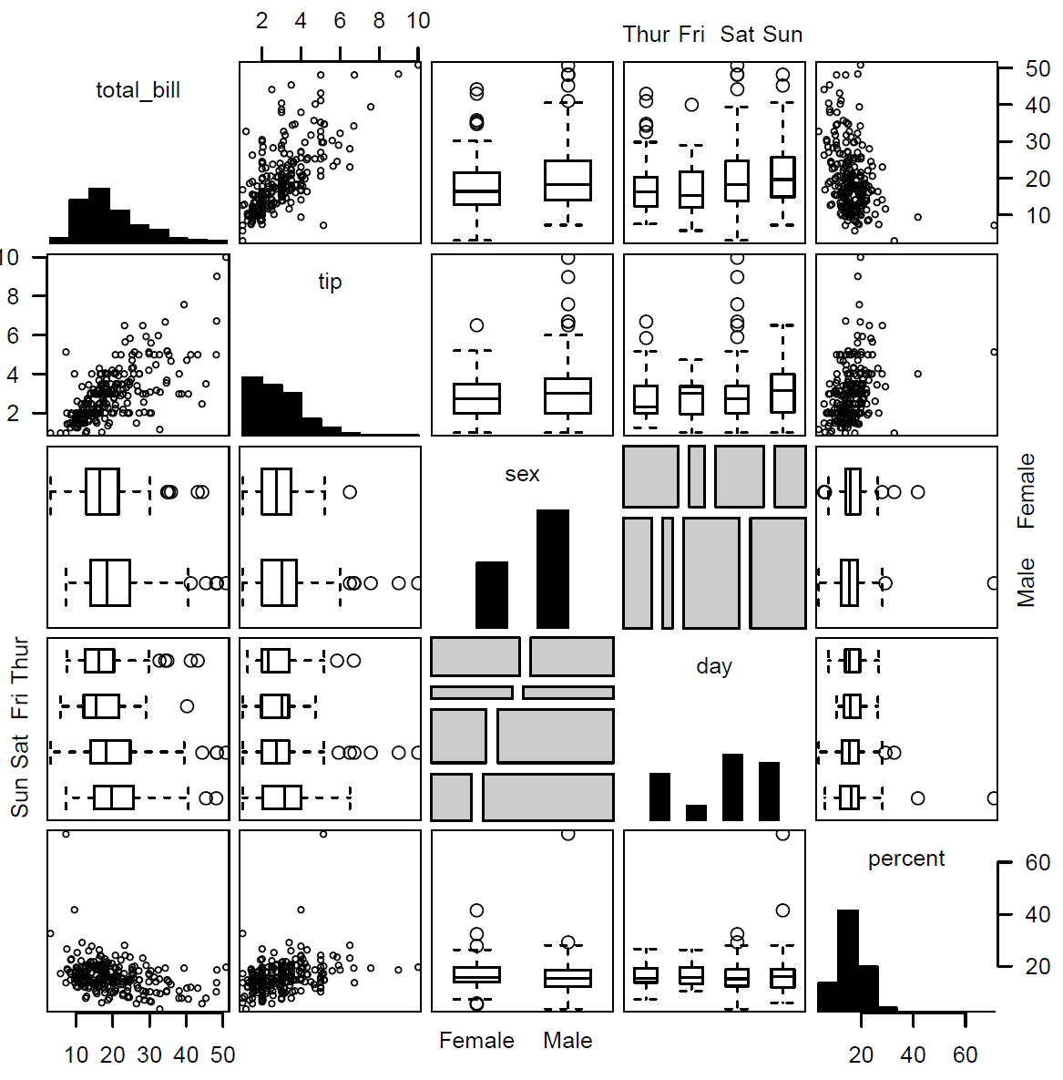 The scatterplot matrix (SPLOM), which crosses a set of